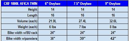 Africa Twin Owyhee Pan Chart