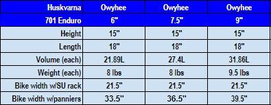 husky 701 Owyhee pan chart
