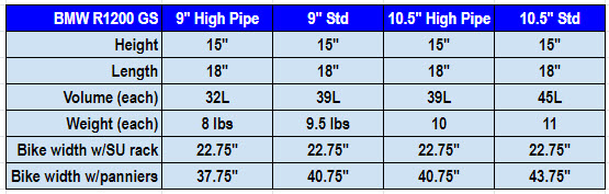 R1200 GS High Pipe Chart