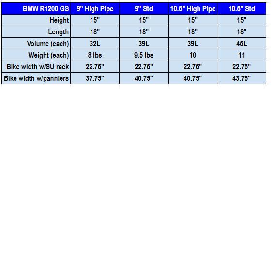 R1200 GS High Pipe Chart 570