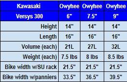 versys 300 owyhee pan chart