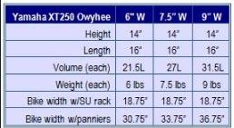 xt250 owyhee chart